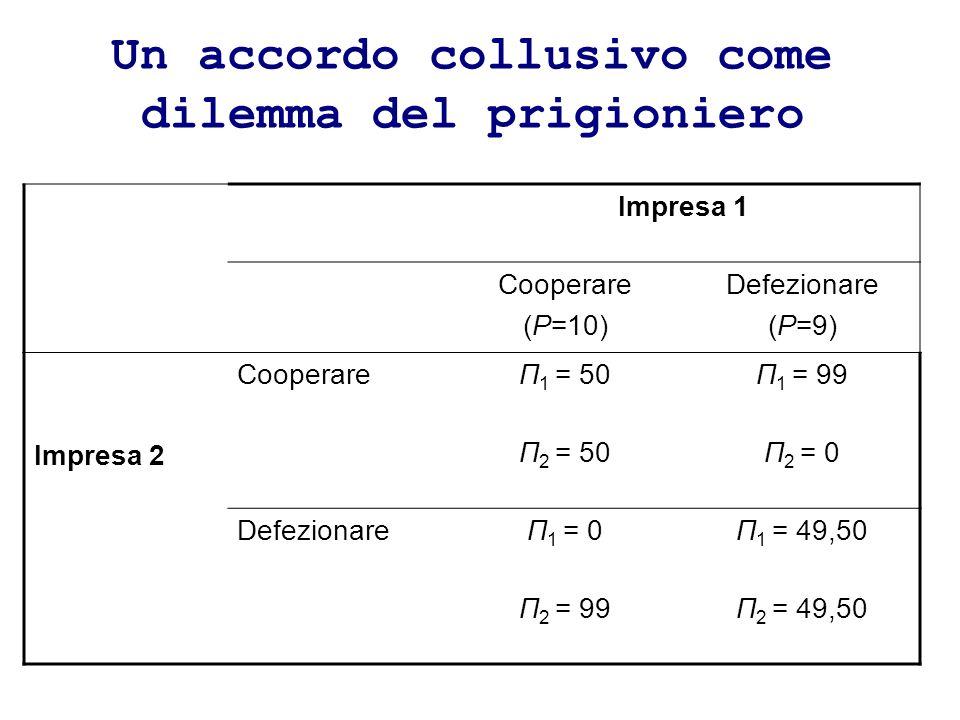 Un accordo collusivo come dilemma del prigioniero Impresa 1 Cooperare (P=10) Defezionare (P=9) Impresa 2 CooperareΠ 1 = 50Π 1 = 99 Π 2 = 50Π 2 = 0 DefezionareΠ 1 = 0Π 1 = 49,50 Π 2 = 99Π 2 = 49,50