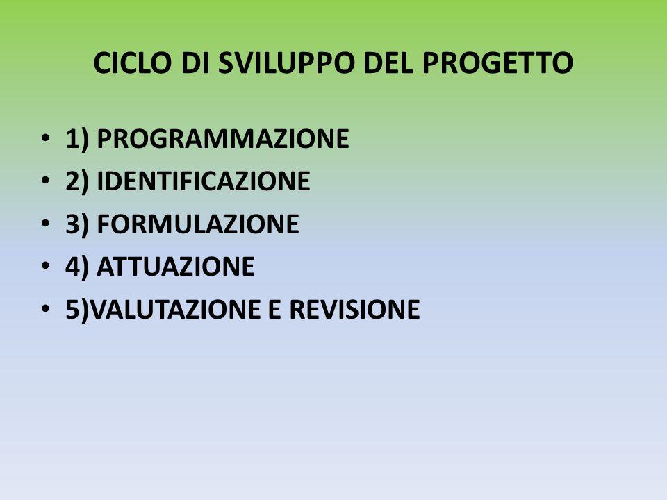 CICLO DI SVILUPPO DEL PROGETTO 1) PROGRAMMAZIONE 2) IDENTIFICAZIONE 3) FORMULAZIONE 4) ATTUAZIONE 5)VALUTAZIONE E REVISIONE
