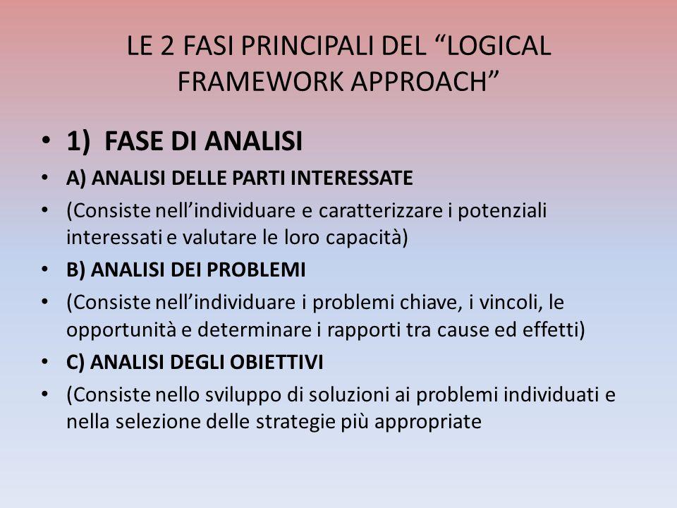 LE 2 FASI PRINCIPALI DEL LOGICAL FRAMEWORK APPROACH 1) FASE DI ANALISI A) ANALISI DELLE PARTI INTERESSATE (Consiste nellindividuare e caratterizzare i