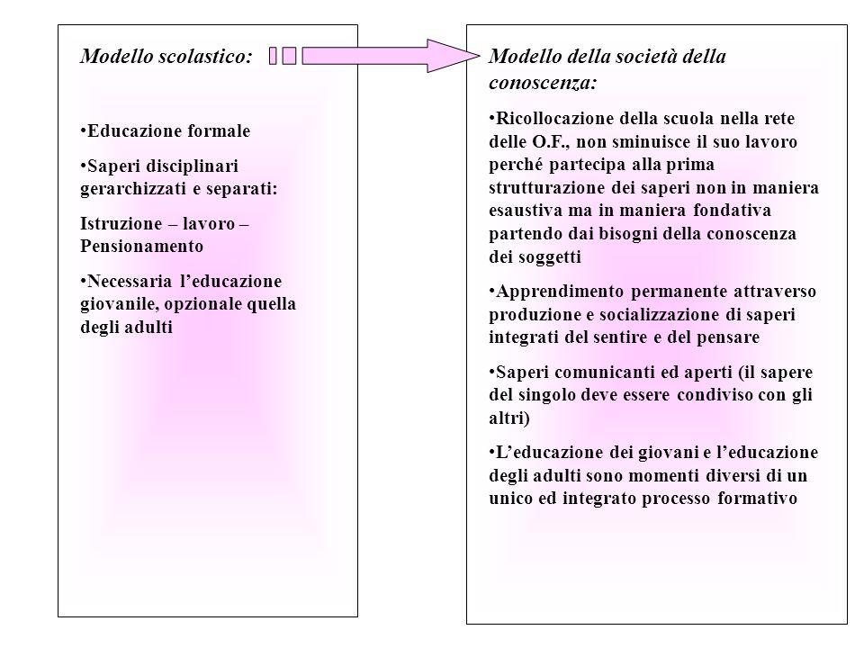 5 Socializzazione ed educazione strettamente interconnessi … Sistema locale = Sistema a rete di O.F.