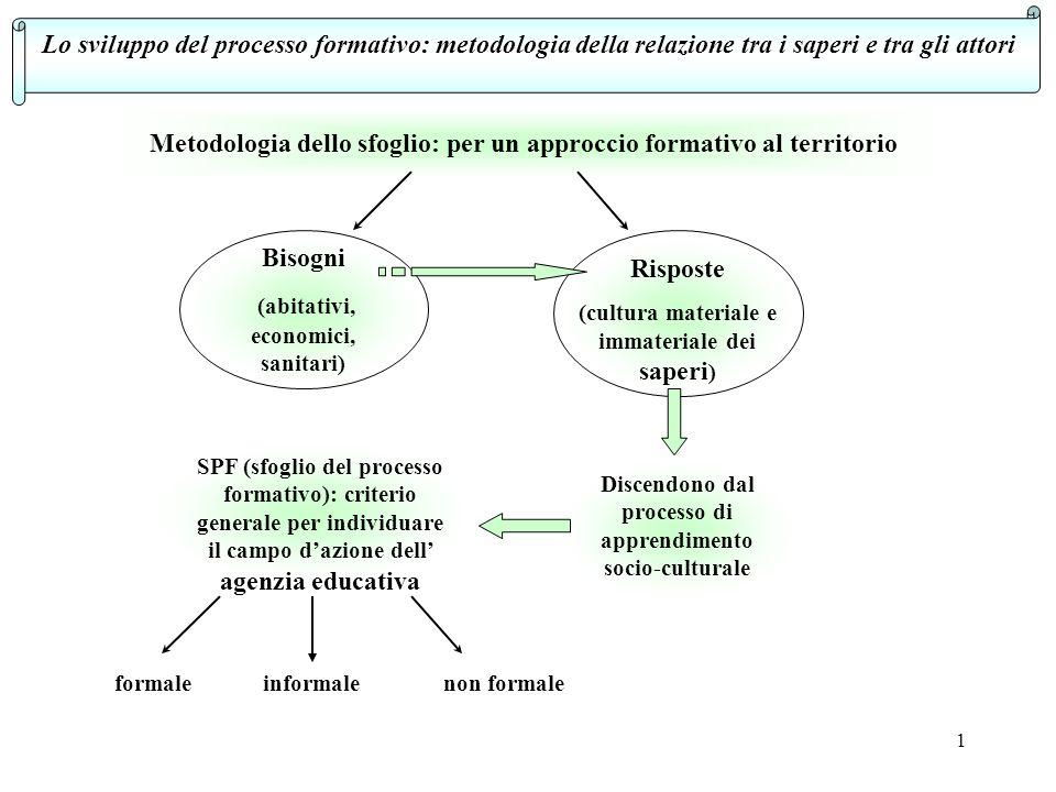 1 Lo sviluppo del processo formativo: metodologia della relazione tra i saperi e tra gli attori Metodologia dello sfoglio: per un approccio formativo