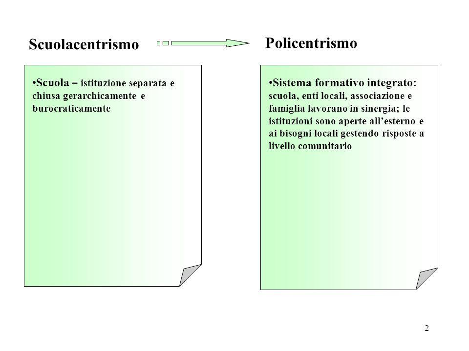 2 Scuola = istituzione separata e chiusa gerarchicamente e burocraticamente Scuolacentrismo Sistema formativo integrato: scuola, enti locali, associaz