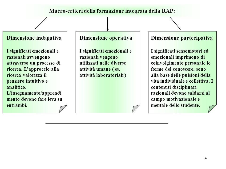 4 Macro-criteri della formazione integrata della RAP: Dimensione indagativa I significati emozionali e razionali avvengono attraverso un processo di r