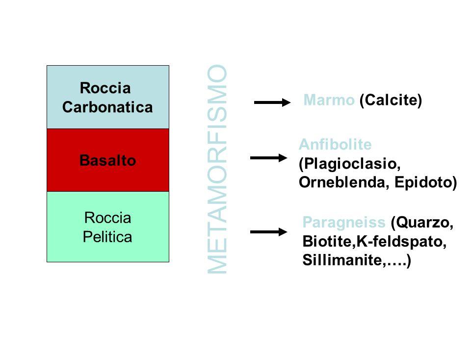 Roccia Carbonatica Basalto Roccia Pelitica METAMORFISMO Marmo (Calcite) Anfibolite (Plagioclasio, Orneblenda, Epidoto) Paragneiss (Quarzo, Biotite,K-f