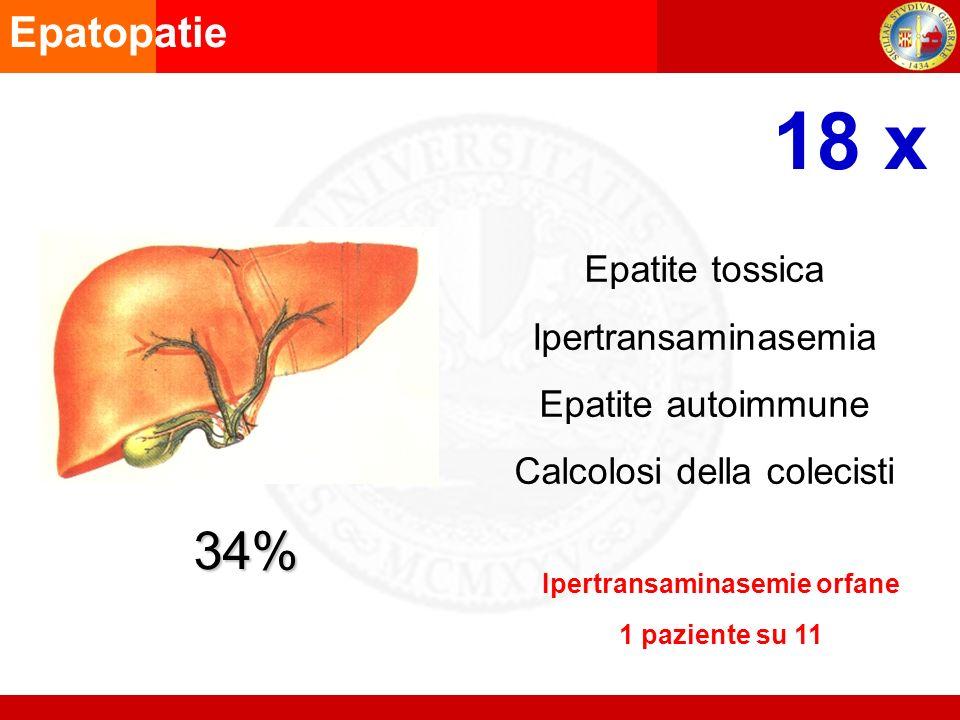 Epatopatie Epatite tossica Ipertransaminasemia Epatite autoimmune Calcolosi della colecisti 34% Ipertransaminasemie orfane 1 paziente su 11 18 x