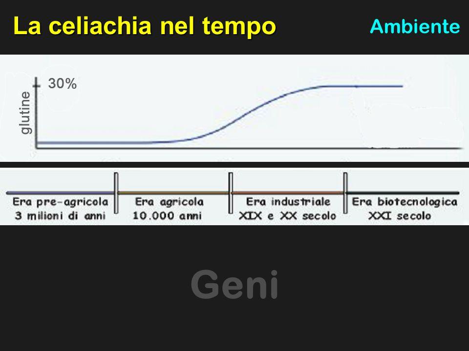 Ambiente La celiachia nel tempo Ambiente glutine 30% Geni