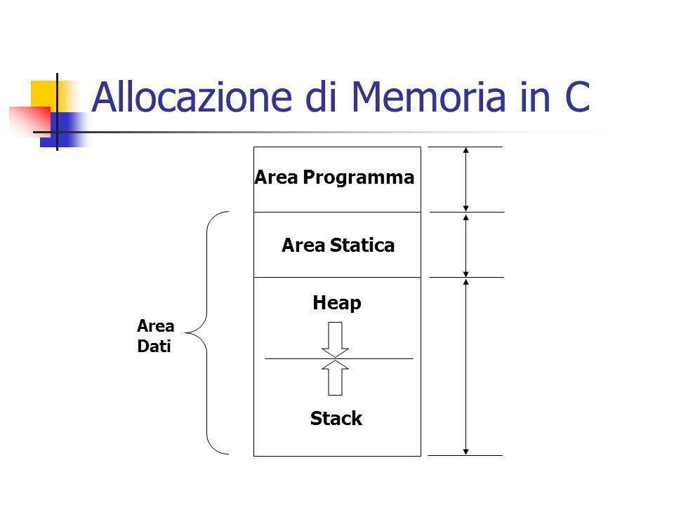 Heap Stack Area Statica Area Programma Area Dati Allocazione di Memoria in C