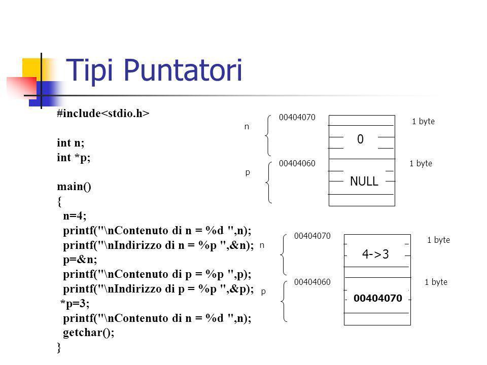 int x=-57, y=25; int *p; main() { p=&y; x=*p; } x y 0040AB00 0040AB04 p 0040AB08 -57 25 4 byte x y 0040AB00 0040AB04 p 0040AB08 25 0040AB04 4 byte NULL Tipi Puntatori