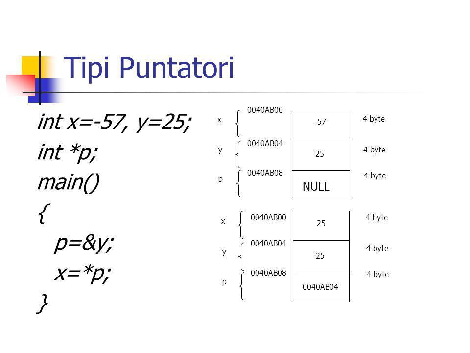 Tipi Puntatori e Struct struct elemento { char cognome[15]; unsigned short eta; } x, *p; p=&x *p corrisponde a x, allintero struct (*p).cognome corrisponde a x.cognome (*p).eta corrisponde a x.eta la parentesi è necessaria a causa della priorità loperatore -> può essere usato in alternativa (*p).cognome equivale a p->cognome (*p).eta equivale a p->eta