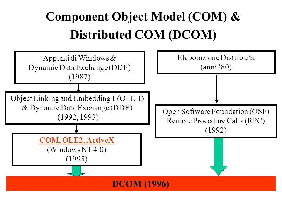 Component Object Model (COM) & Distributed COM (DCOM) Appunti di Windows & Dynamic Data Exchange (DDE) (1987) Object Linking and Embedding 1 (OLE 1) & Dynamic Data Exchange (DDE) (1992, 1993) COM, OLE2, ActiveX (Windows NT 4.0) (1995) Elaborazione Distribuita (anni 80) Open Software Foundation (OSF) Remote Procedure Calls (RPC) (1992) DCOM (1996)