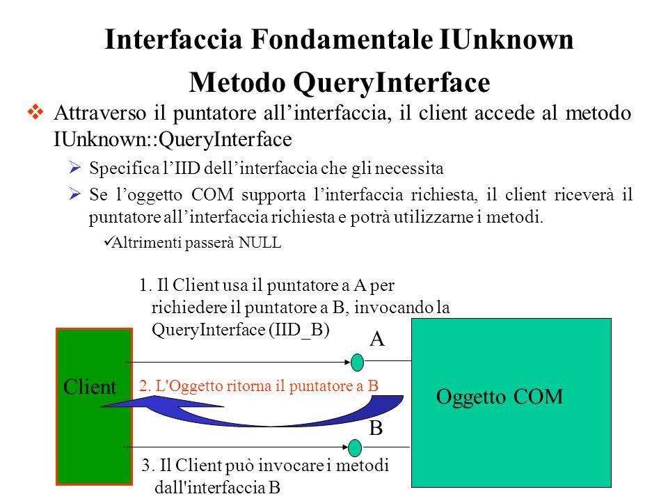 Attraverso il puntatore allinterfaccia, il client accede al metodo IUnknown::QueryInterface Specifica lIID dellinterfaccia che gli necessita Se logget