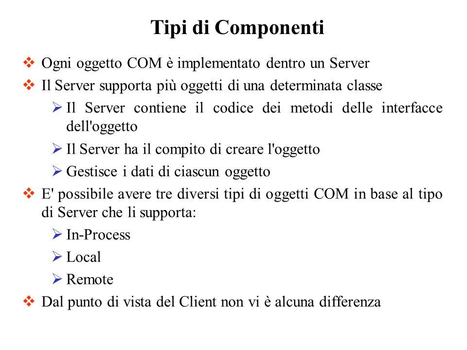 Ogni oggetto COM è implementato dentro un Server Il Server supporta più oggetti di una determinata classe Il Server contiene il codice dei metodi dell