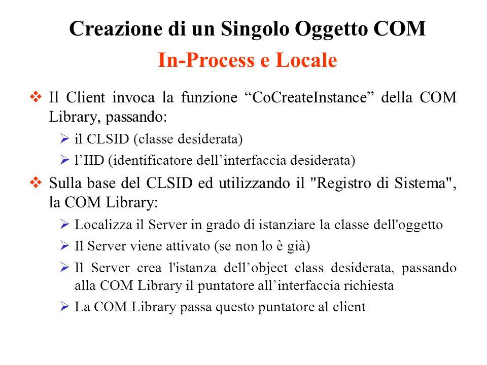 Il Client invoca la funzione CoCreateInstance della COM Library, passando: il CLSID (classe desiderata) lIID (identificatore dellinterfaccia desiderat