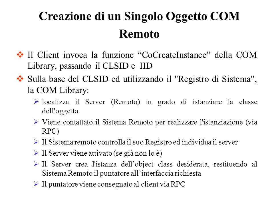 Il Client invoca la funzione CoCreateInstance della COM Library, passando il CLSID e IID Sulla base del CLSID ed utilizzando il