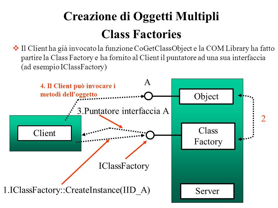 Creazione di Oggetti Multipli Class Factories Il Client ha già invocato la funzione CoGetClassObject e la COM Library ha fatto partire la Class Factor