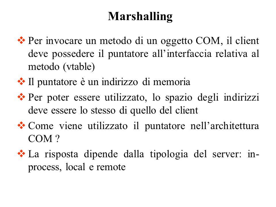 Per invocare un metodo di un oggetto COM, il client deve possedere il puntatore allinterfaccia relativa al metodo (vtable) Il puntatore è un indirizzo