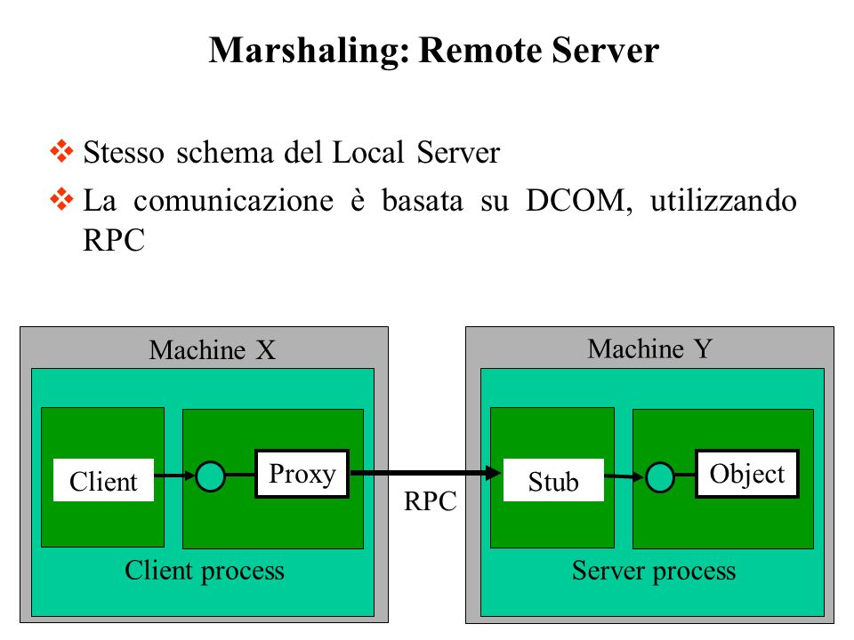 Stesso schema del Local Server La comunicazione è basata su DCOM, utilizzando RPC Marshaling: Remote Server Client Proxy Client process Stub Object Server process Machine X Machine Y RPC
