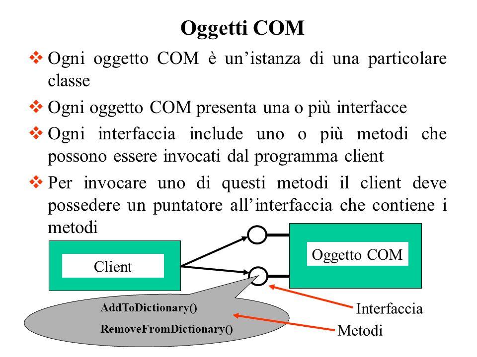 Ogni oggetto COM è unistanza di una particolare classe Ogni oggetto COM presenta una o più interfacce Ogni interfaccia include uno o più metodi che po