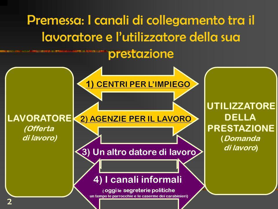 2 Premessa: I canali di collegamento tra il lavoratore e lutilizzatore della sua prestazione LAVORATORE (Offerta di lavoro) 1) CENTRI PER LIMPIEGO 3) Un altro datore di lavoro 2) AGENZIE PER IL LAVORO UTILIZZATORE DELLA PRESTAZIONE (Domanda di lavoro) 4) I canali informali ( oggi le segreterie politiche un tempo le parrocchie e le caserme dei carabinieri)