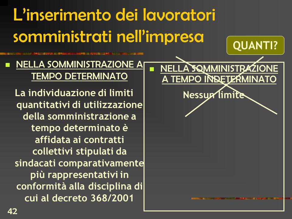 42 Linserimento dei lavoratori somministrati nellimpresa NELLA SOMMINISTRAZIONE A TEMPO DETERMINATO La individuazione di limiti quantitativi di utilizzazione della somministrazione a tempo determinato è affidata ai contratti collettivi stipulati da sindacati comparativamente più rappresentativi in conformità alla disciplina di cui al decreto 368/2001 NELLA SOMMINISTRAZIONE A TEMPO INDETERMINATO Nessun limite QUANTI