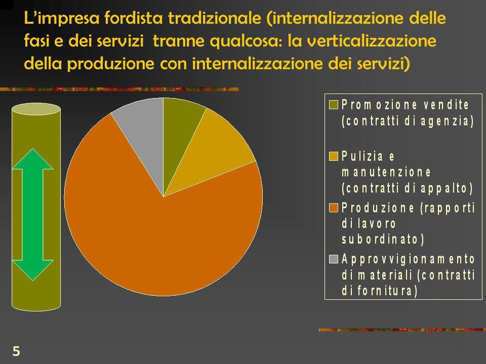 5 Limpresa fordista tradizionale (internalizzazione delle fasi e dei servizi tranne qualcosa: la verticalizzazione della produzione con internalizzazione dei servizi)