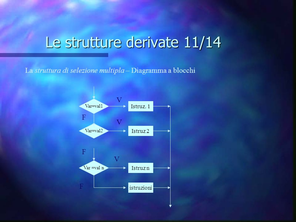 Le strutture derivate 11/14 Var=val1 Var=val2 Var =val n Istruz. 1 Istruz 2 Istruz n istruzioni V V V F F F La struttura di selezione multipla – Diagr