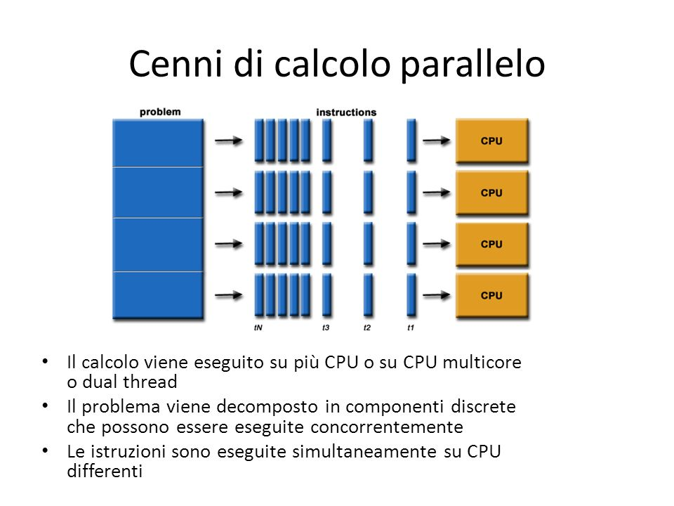 Restituire il risultato Hosts MemoryGPU Cards Memory Array d_c Array h_c cudaMemcpy( h_c, d_c, n, cudaMemcpyDeviceToHost ); Tempi CPU 0.01 GPU 0.002 100.000 el Tempi CPU 0.8 GPU 0.037 10.000.000 el Tempi CPU 0.1 GPU 0.007 1.000.000 el