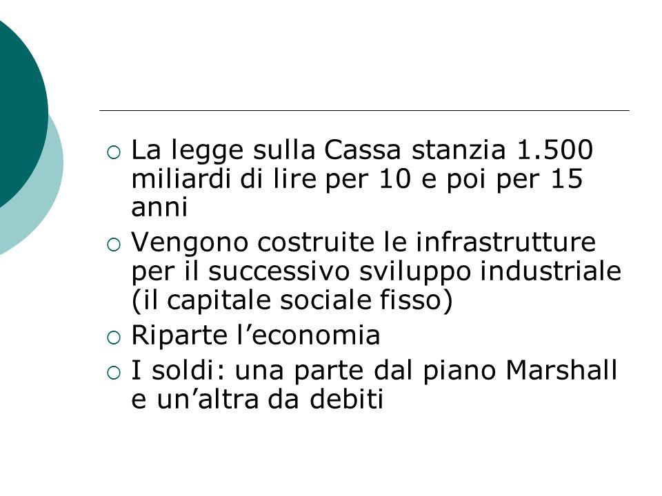 La legge sulla Cassa stanzia 1.500 miliardi di lire per 10 e poi per 15 anni Vengono costruite le infrastrutture per il successivo sviluppo industrial