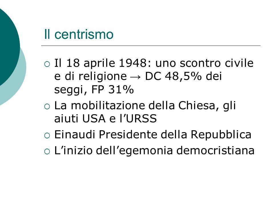 Il centrismo Il 18 aprile 1948: uno scontro civile e di religione DC 48,5% dei seggi, FP 31% La mobilitazione della Chiesa, gli aiuti USA e lURSS Eina