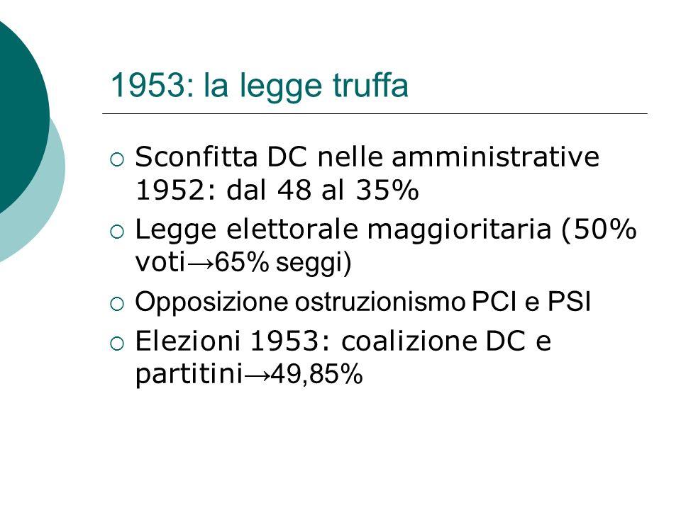 1953: la legge truffa Sconfitta DC nelle amministrative 1952: dal 48 al 35% Legge elettorale maggioritaria (50% voti 65% seggi) Opposizione ostruzioni