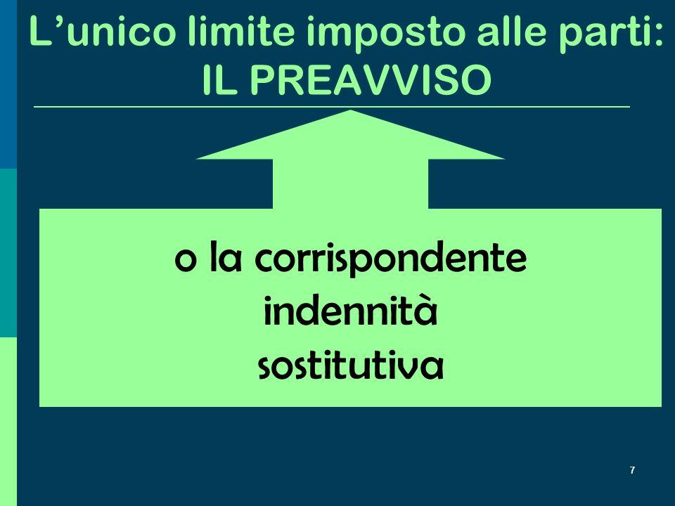 6 …e nel codice civile del 1942: il recesso ad nutum Ciascuno dei contraenti può recedere dal contratto di lavoro a tempo indeterminato, dando il preavviso nel termine e nei modi stabiliti… (art.