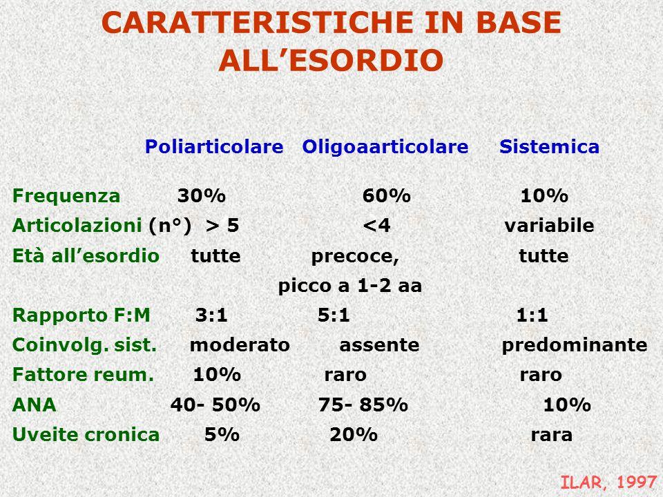 CARATTERISTICHE IN BASE ALLESORDIO ILAR, 1997 Poliarticolare Oligoaarticolare Sistemica Frequenza 30% 60% 10% Articolazioni (n°) > 5 <4 variabile Età allesordio tutte precoce, tutte picco a 1-2 aa Rapporto F:M 3:1 5:1 1:1 Coinvolg.