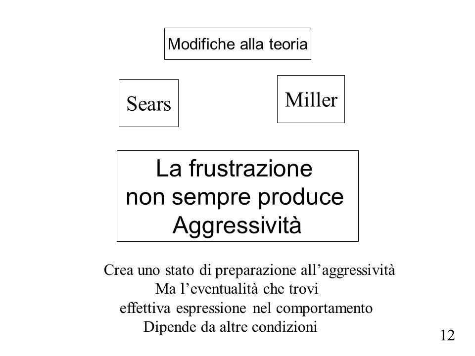 Modifiche alla teoria Sears Miller La frustrazione non sempre produce Aggressività Crea uno stato di preparazione allaggressività Ma leventualità che