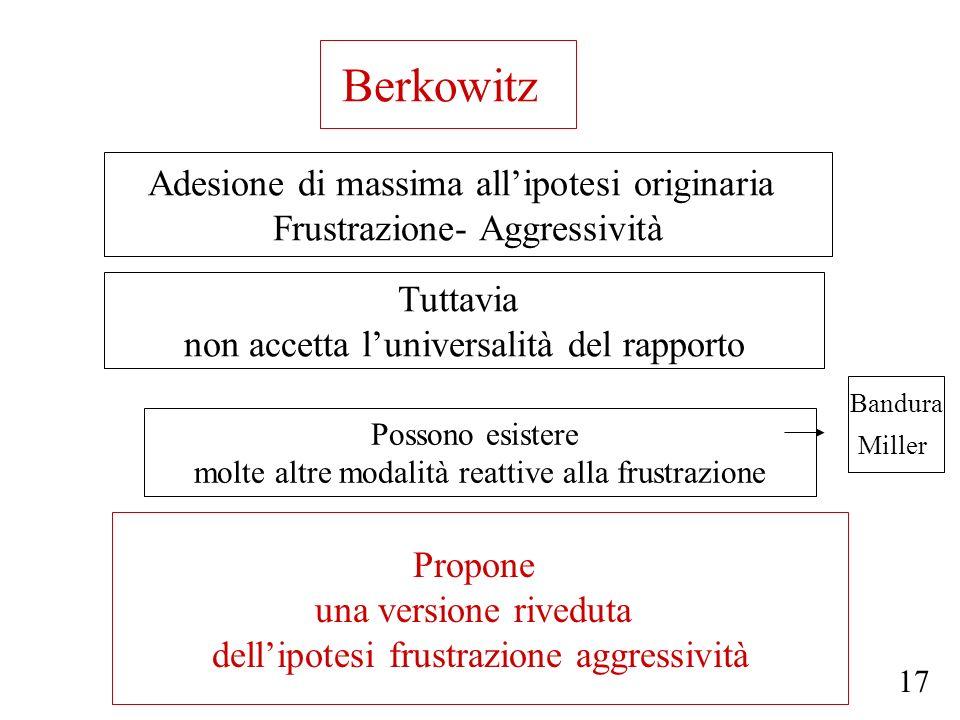 Berkowitz Adesione di massima allipotesi originaria Frustrazione- Aggressività Tuttavia non accetta luniversalità del rapporto Possono esistere molte