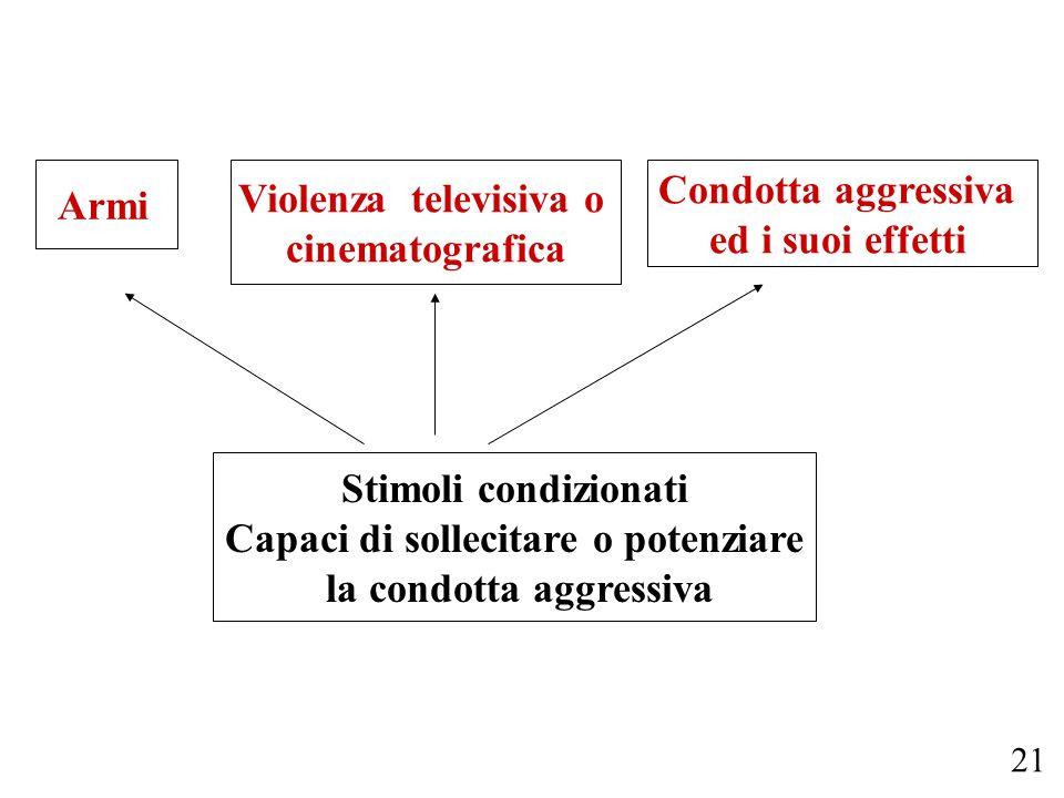 Armi Violenza televisiva o cinematografica Condotta aggressiva ed i suoi effetti Stimoli condizionati Capaci di sollecitare o potenziare la condotta a