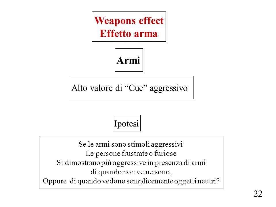 Weapons effect Effetto arma Armi Alto valore di Cue aggressivo Se le armi sono stimoli aggressivi Le persone frustrate o furiose Si dimostrano più agg