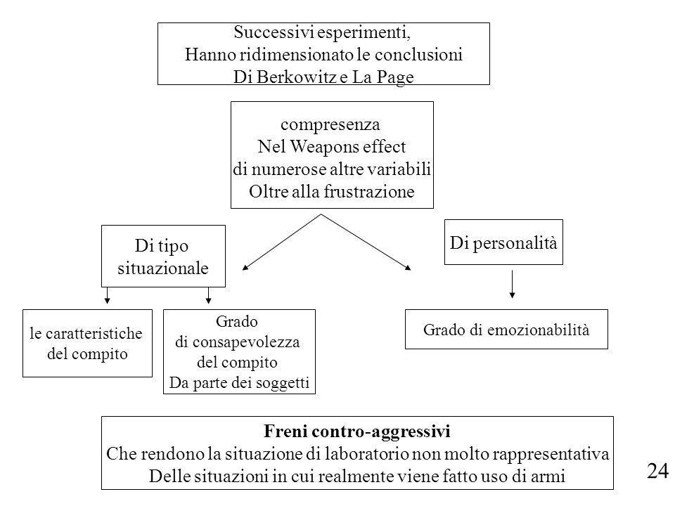 Successivi esperimenti, Hanno ridimensionato le conclusioni Di Berkowitz e La Page compresenza Nel Weapons effect di numerose altre variabili Oltre al