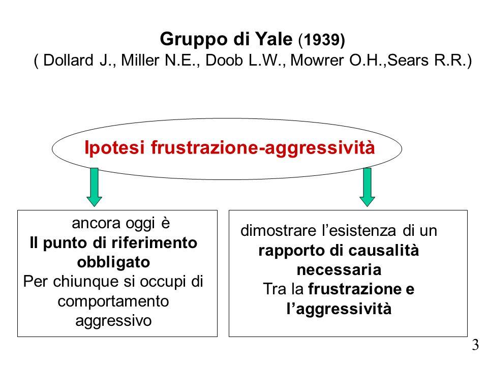 ancora oggi è Il punto di riferimento obbligato Per chiunque si occupi di comportamento aggressivo Gruppo di Yale (1939) ( Dollard J., Miller N.E., Do