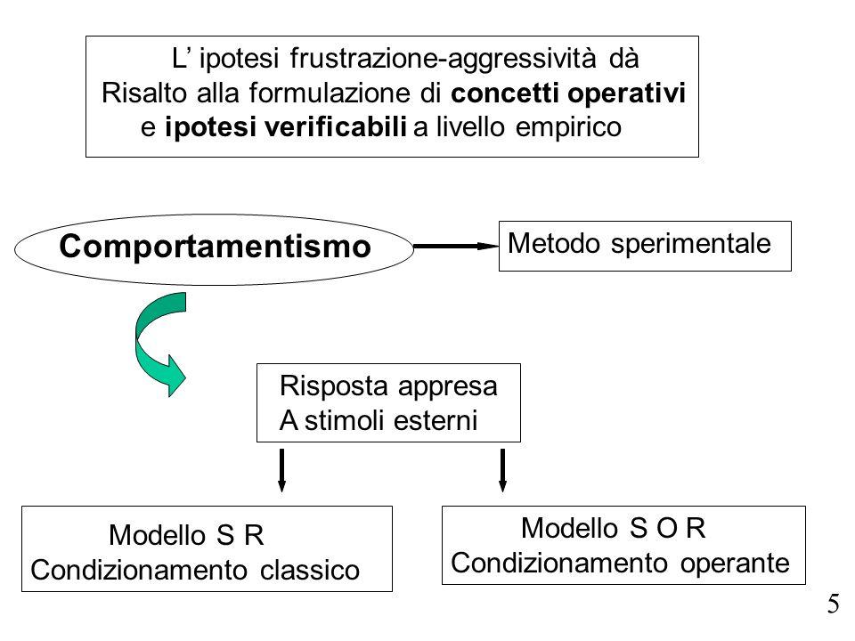 L ipotesi frustrazione-aggressività dà Risalto alla formulazione di concetti operativi e ipotesi verificabili a livello empirico Comportamentismo Risp