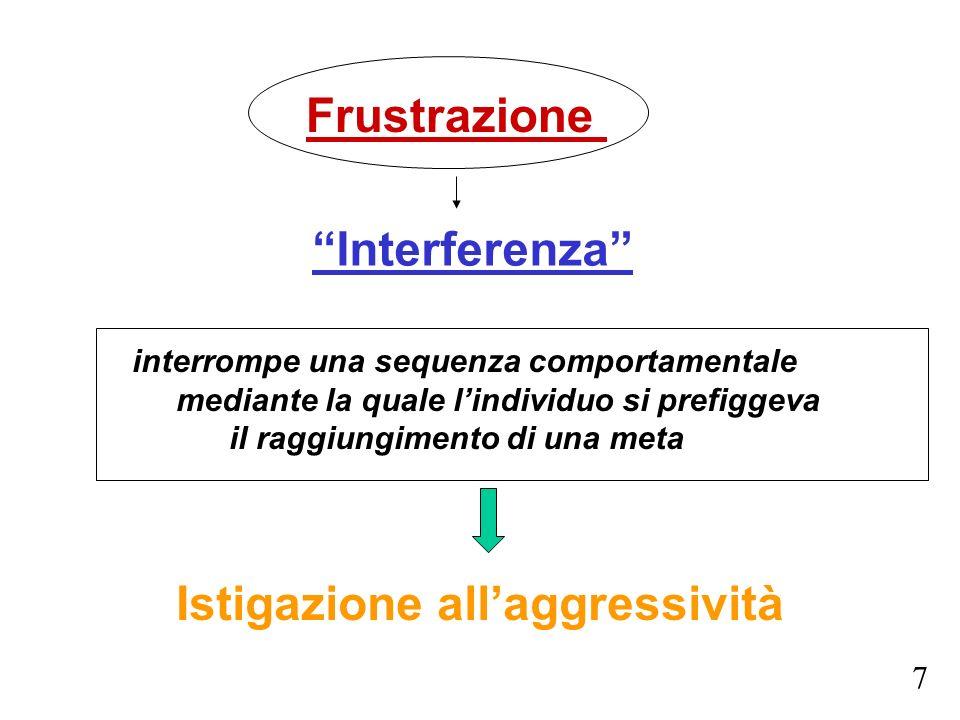 Frustrazione interrompe una sequenza comportamentale mediante la quale lindividuo si prefiggeva il raggiungimento di una meta Interferenza Istigazione