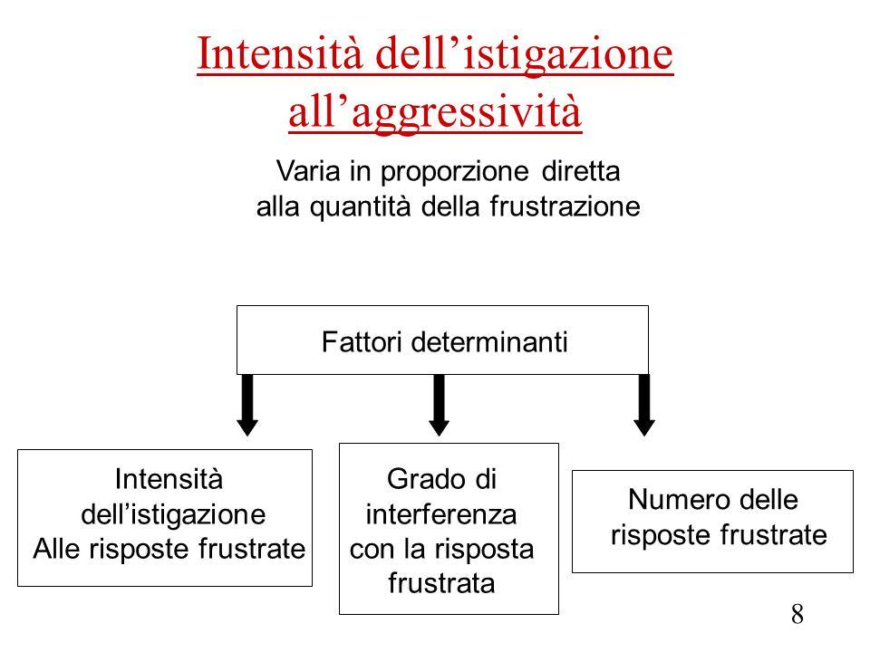 Intensità dellistigazione allaggressività Varia in proporzione diretta alla quantità della frustrazione Fattori determinanti Intensità dellistigazione