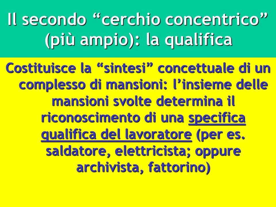 Il secondo cerchio concentrico (più ampio): la qualifica Costituisce la sintesi concettuale di un complesso di mansioni: linsieme delle mansioni svolt