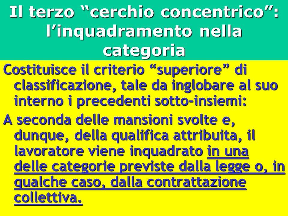 Il terzo cerchio concentrico: linquadramento nella categoria Costituisce il criterio superiore di classificazione, tale da inglobare al suo interno i