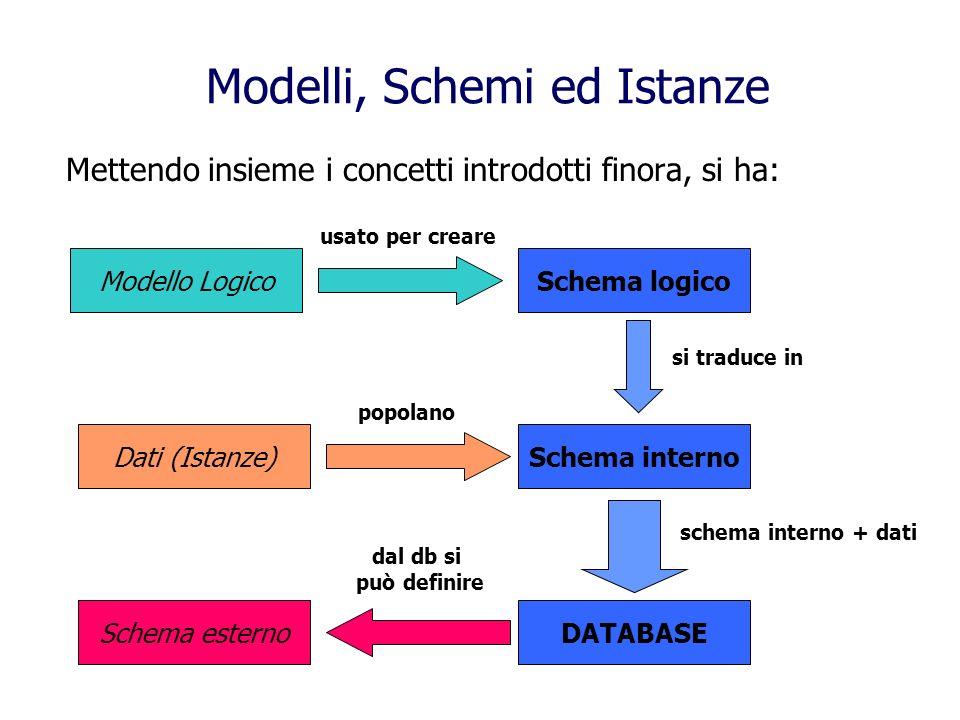 Modelli, Schemi ed Istanze Modello LogicoSchema logico usato per creare Schema interno si traduce in Dati (Istanze) popolano DATABASE schema interno + dati Schema esterno dal db si può definire Mettendo insieme i concetti introdotti finora, si ha: