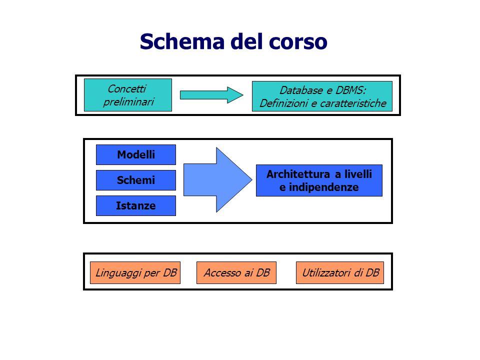 Schema del corso Concetti preliminari Database e DBMS: Definizioni e caratteristiche Modelli Schemi Istanze Architettura a livelli e indipendenze Linguaggi per DBAccesso ai DBUtilizzatori di DB
