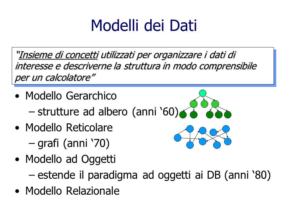 Modello Gerarchico –strutture ad albero (anni 60) Modello Reticolare –grafi (anni 70) Modello ad Oggetti –estende il paradigma ad oggetti ai DB (anni 80) Modello Relazionale Modelli dei Dati Insieme di concetti utilizzati per organizzare i dati di interesse e descriverne la struttura in modo comprensibile per un calcolatoreInsieme di concetti utilizzati per organizzare i dati di interesse e descriverne la struttura in modo comprensibile per un calcolatore