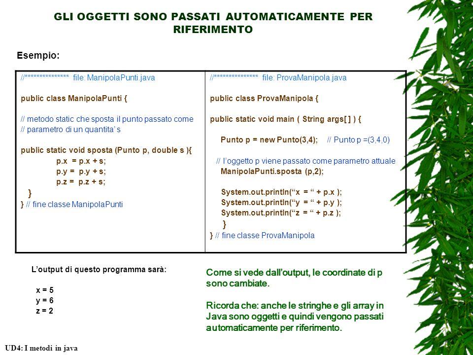 GLI OGGETTI SONO PASSATI AUTOMATICAMENTE PER RIFERIMENTO Esempio: //*************** file: ManipolaPunti.java public class ManipolaPunti { // metodo static che sposta il punto passato come // parametro di un quantita s public static void sposta (Punto p, double s ){ p.x = p.x + s; p.y = p.y + s; p.z = p.z + s; } } // fine classe ManipolaPunti //*************** file: ProvaManipola.java public class ProvaManipola { public static void main ( String args[ ] ) { Punto p = new Punto(3,4); // Punto p =(3,4,0) // loggetto p viene passato come parametro attuale ManipolaPunti.sposta (p,2); System.out.println(x = + p.x ); System.out.println(y = + p.y ); System.out.println(z = + p.z ); } } // fine classe ProvaManipola Come si vede dalloutput, le coordinate di p sono cambiate.