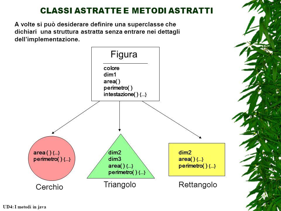 CLASSI ASTRATTE E METODI ASTRATTI UD4: I metodi in java Cerchio Triangolo Rettangolo Figura colore dim1 area( ) perimetro( ) intestazione( ) {...} A volte si può desiderare definire una superclasse che dichiari una struttura astratta senza entrare nei dettagli dellimplementazione.