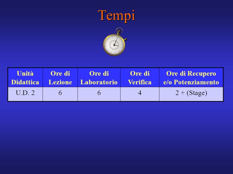 Unità Didattica Ore di Lezione Ore di Laboratorio Ore di Verifica Ore di Recupero e/o Potenziamento U.D. 26642 + (Stage)Tempi
