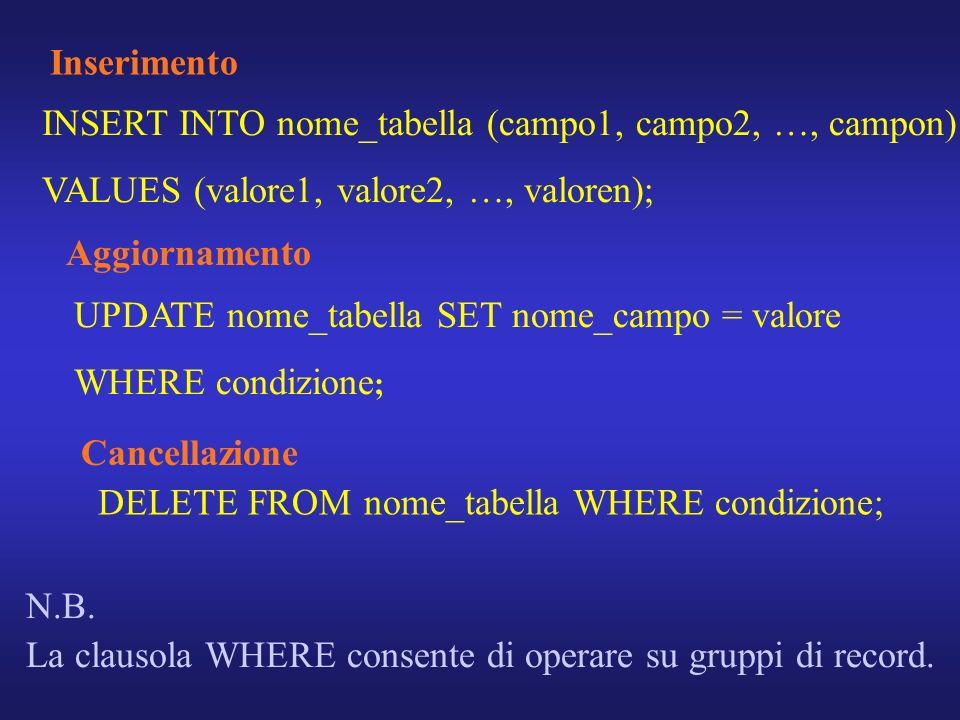 Inserimento INSERT INTO nome_tabella (campo1, campo2, …, campon) VALUES (valore1, valore2, …, valoren); Aggiornamento UPDATE nome_tabella SET nome_cam